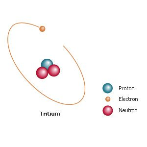 De werking van tritium gas